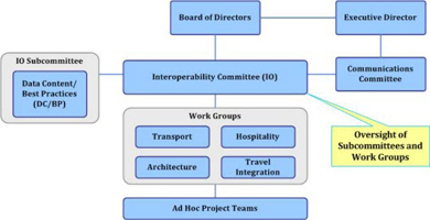 OpenTravel organization structure